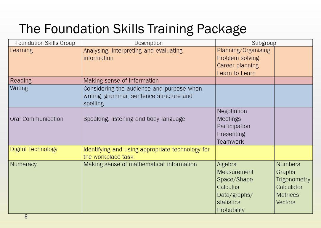 The Foundation Skills Training Package Foundation Skills GroupDescriptionSubgroup LearningAnalysing, interpreting and evaluating information Planning/