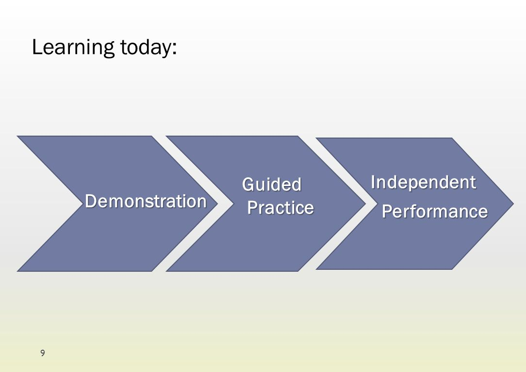 Learning today: Demonstration Guided Practice Practice Performance Independent 9