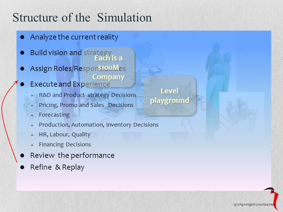 Structure of the Simulation  Analyze the current reality  Build vision and strategy  Assign Roles/Responsibilities  Execute and Experience R&D and Product strategy Decisions Pricing, Promo and Sales Decisions Forecasting Production, Automation, Inventory Decisions HR, Labour, Quality Financing Decisions  Review the performance  Refine & Replay giving wings to your business Each is a $100M Company Each is a $100M Company Level playground