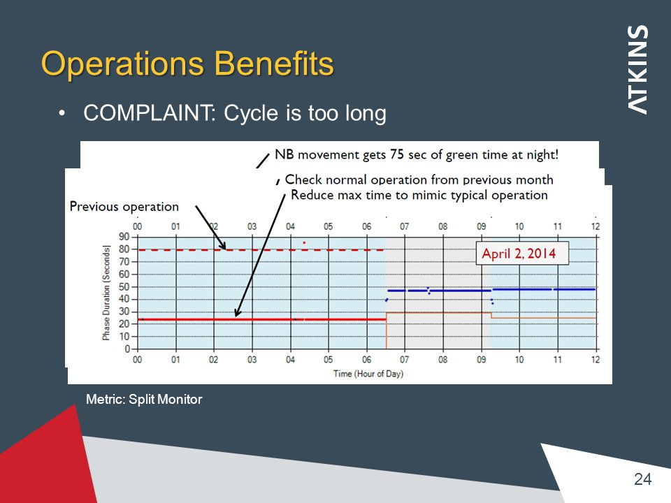 Operations Benefits COMPLAINT: Cycle is too long 24 Metric: Split Monitor