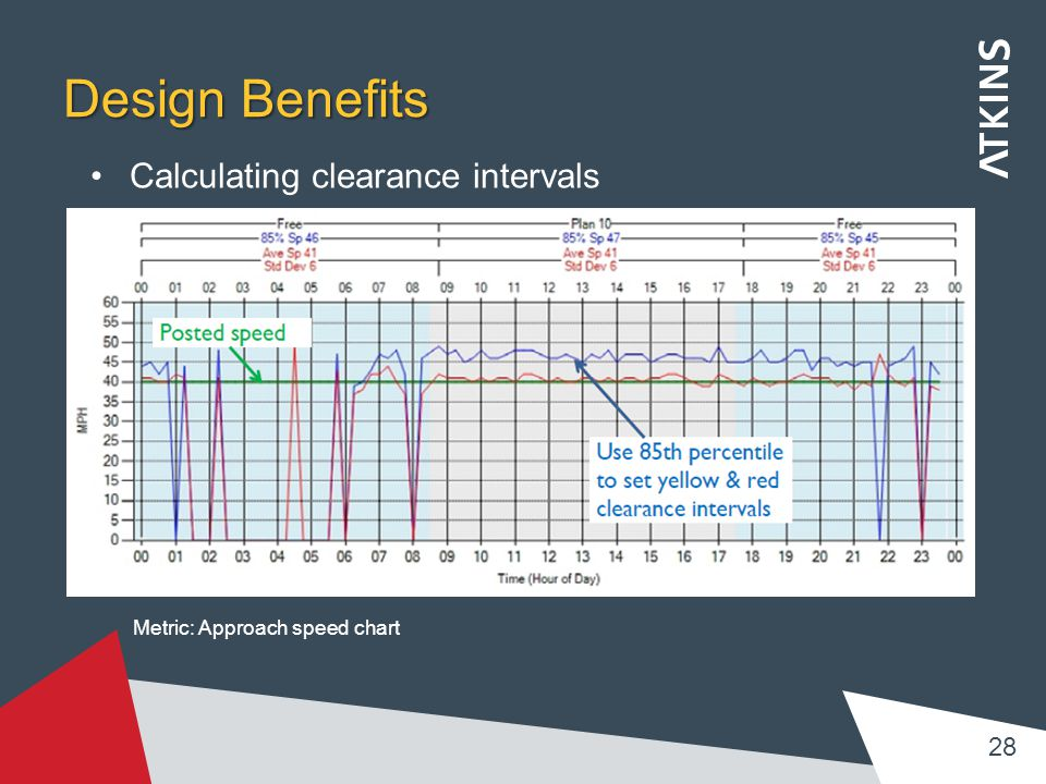 Design Benefits Calculating clearance intervals 28 Metric: Approach speed chart
