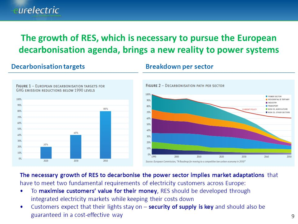 EURELECTRIC's proposals for a cost-efficient, market-based transition towards decarbonisation Enhancing market functioning as a no regret option Making RES fit for the market Making market fit for RES