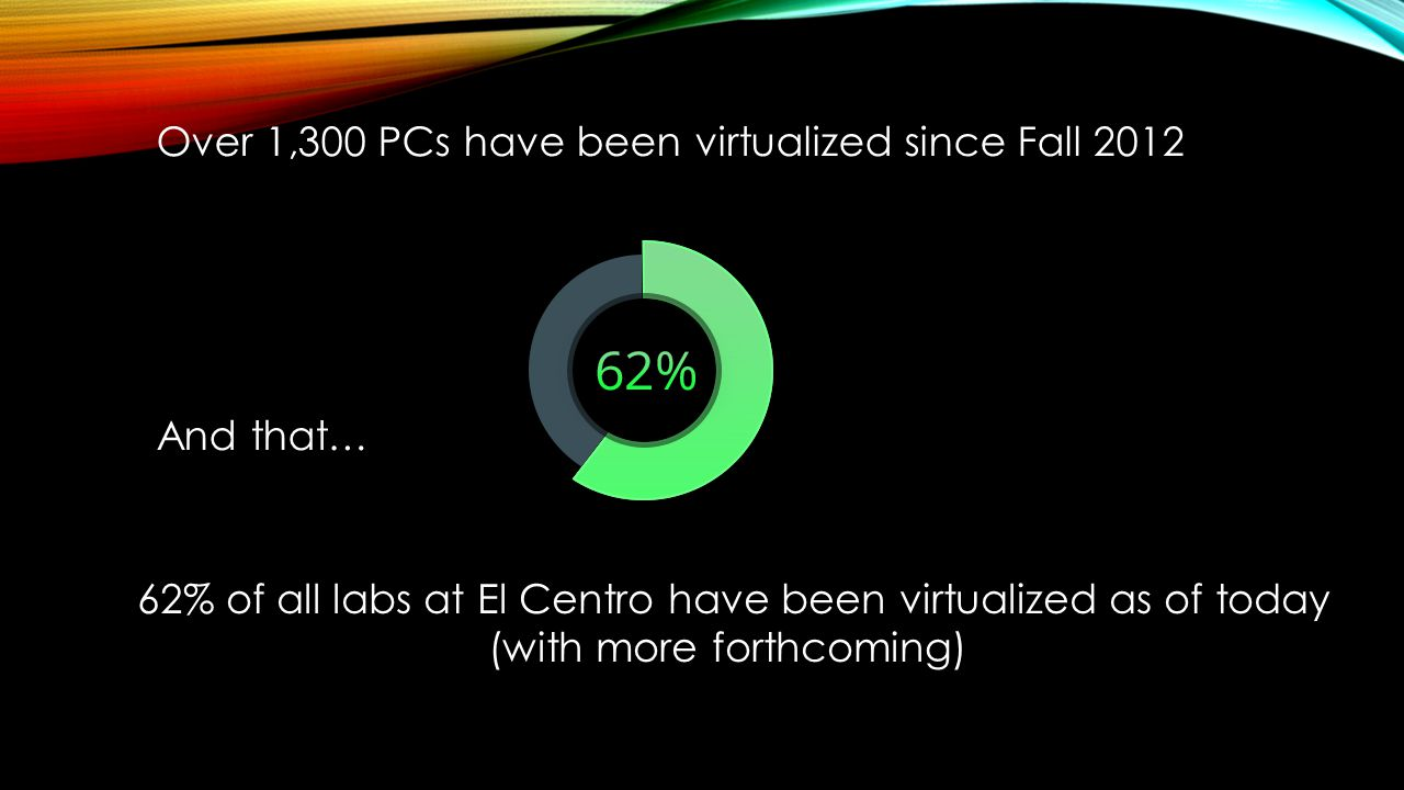 Over 1,300 PCs have been virtualized since Fall 2012 And that… 62% of all labs at El Centro have been virtualized as of today (with more forthcoming)