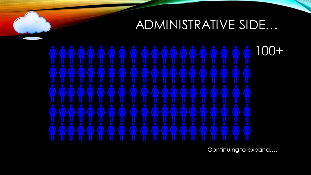 ADMINISTRATIVE SIDE… Continuing to expand…. 100+