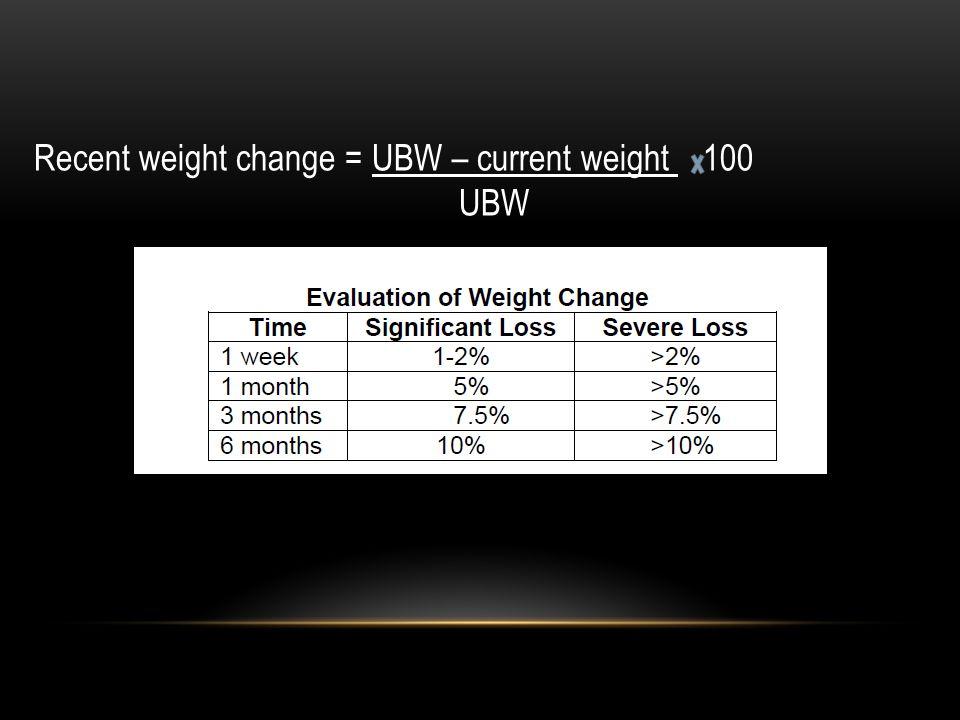 Recent weight change = UBW – current weight 100 UBW