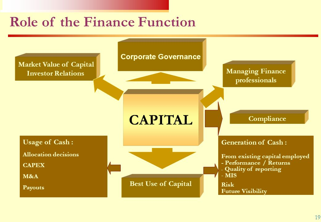 19 Role of the Finance Function Usage of Cash : Allocation decisions CAPEX M&A Payouts Generation of Cash : From existing capital employed - Performan