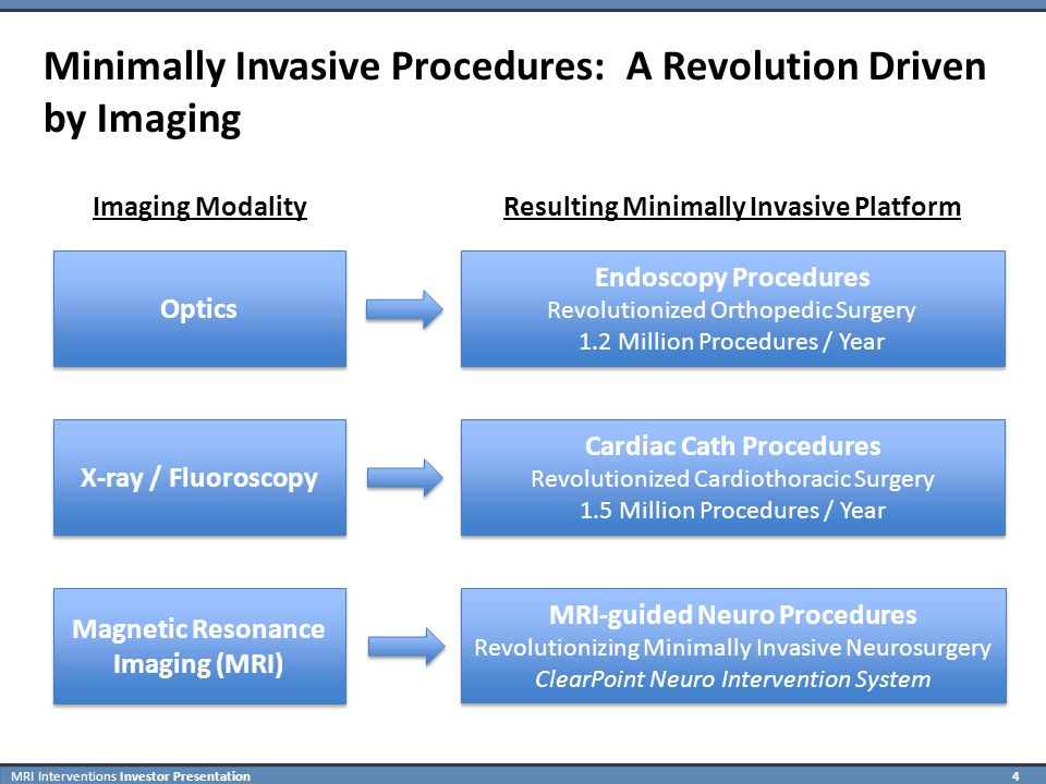 MRI Interventions Investor Presentation 25 ClearPoint Neuro Intervention System Selected ClearPoint Disposable Components