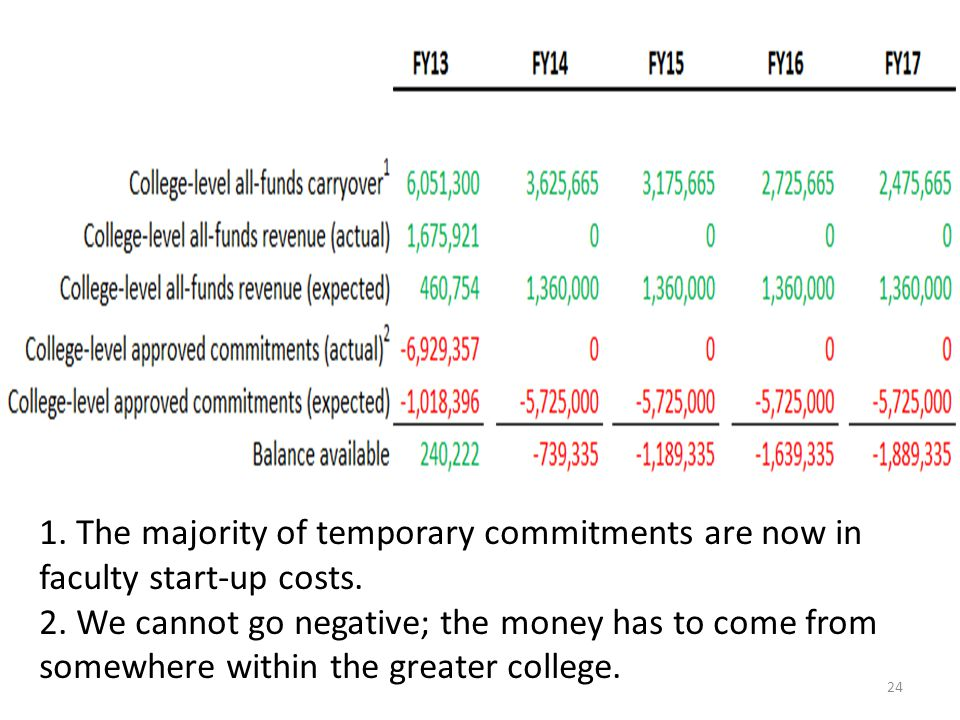 1. The majority of temporary commitments are now in faculty start-up costs.