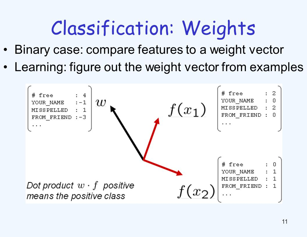 Classification: Weights 11 Binary case: compare features to a weight vector Learning: figure out the weight vector from examples