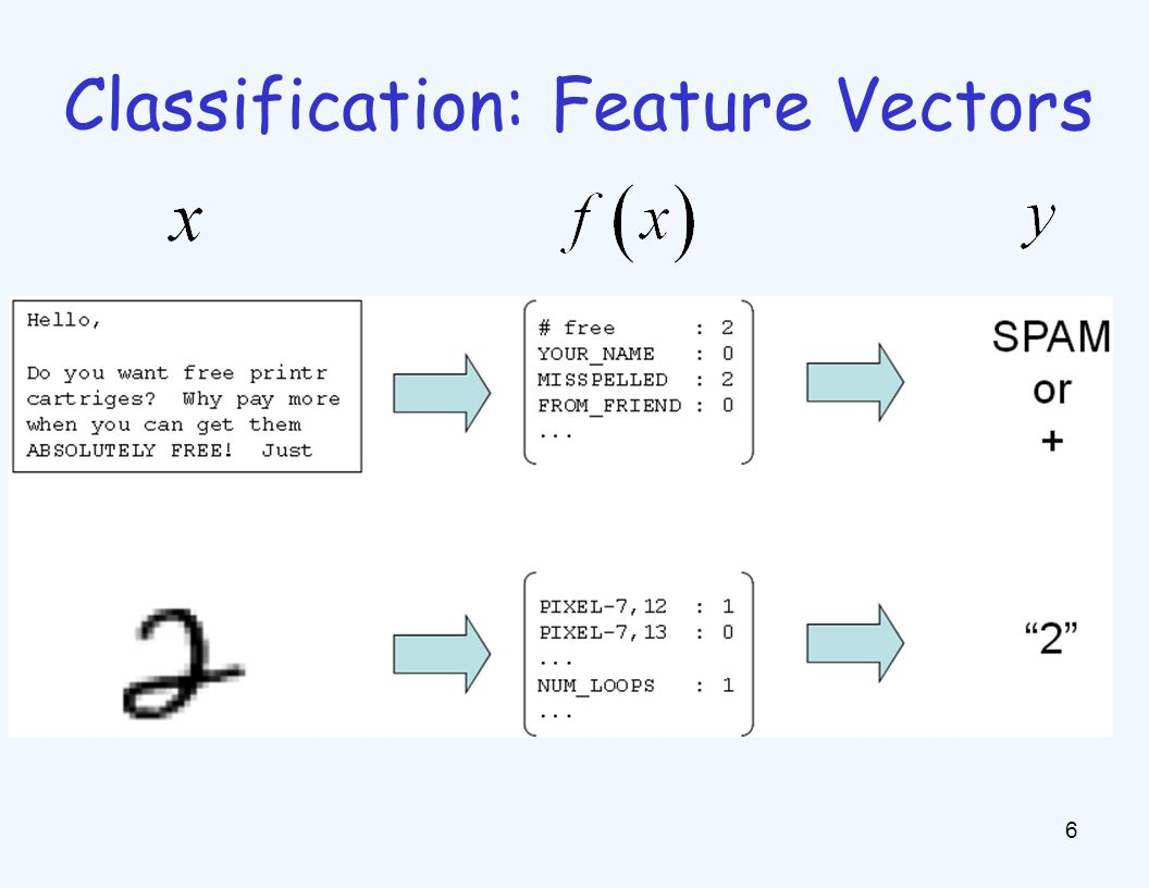 Learning: Binary Perceptron 17 Start with weights = 0 For each training instance: –Classify with current weights –If correct (i.e.