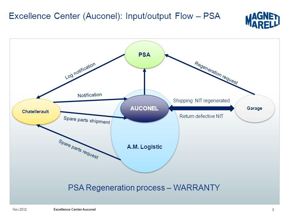 Nov 2012 Excellence Center Auconel Excellence Center (Auconel): Input/output Flow – PSA 3 PSA Regeneration process – WARRANTY Chatellerault A.M. Logis