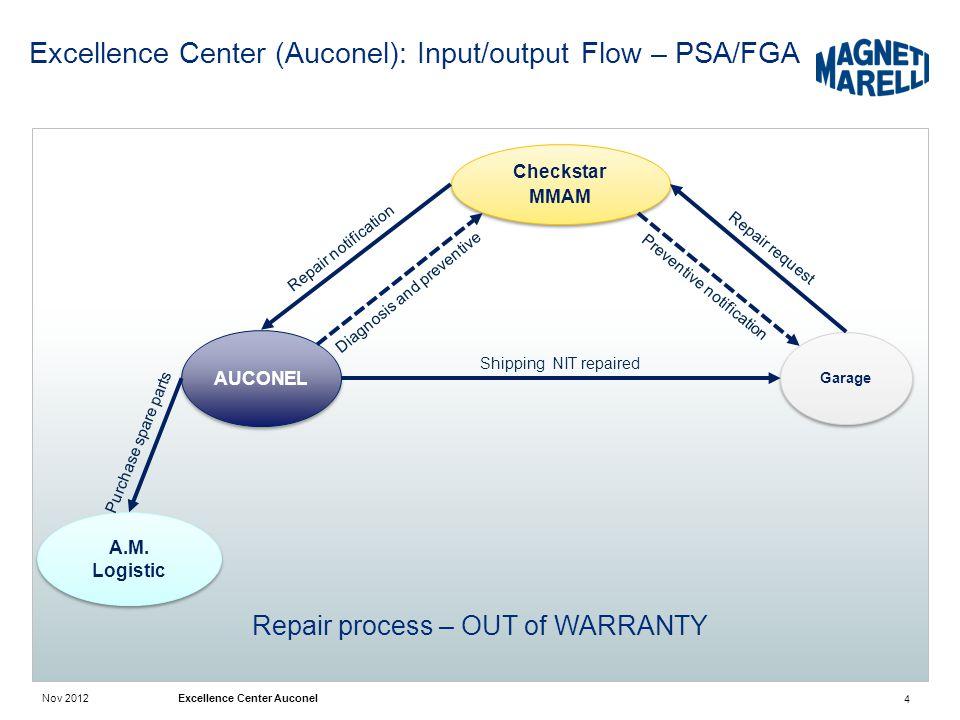 Nov 2012 Excellence Center Auconel Excellence Center (Auconel): Input/output Flow – PSA/FGA 4 Repair process – OUT of WARRANTY A.M. Logistic AUCONEL C