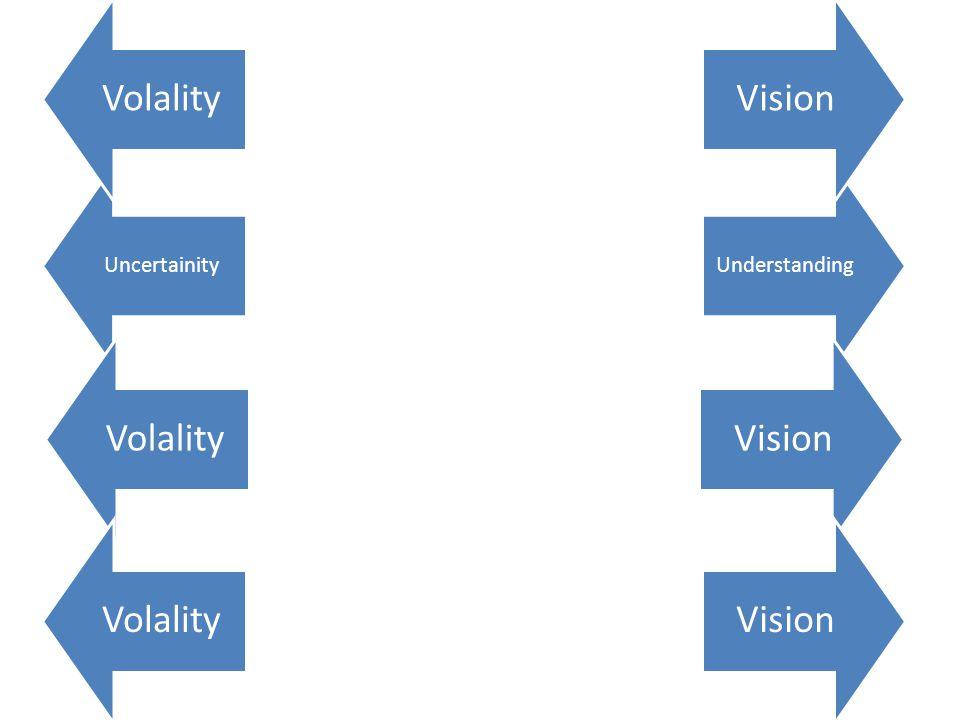 UncertainityUnderstanding VolalityVisionVolalityVisionVolalityVision