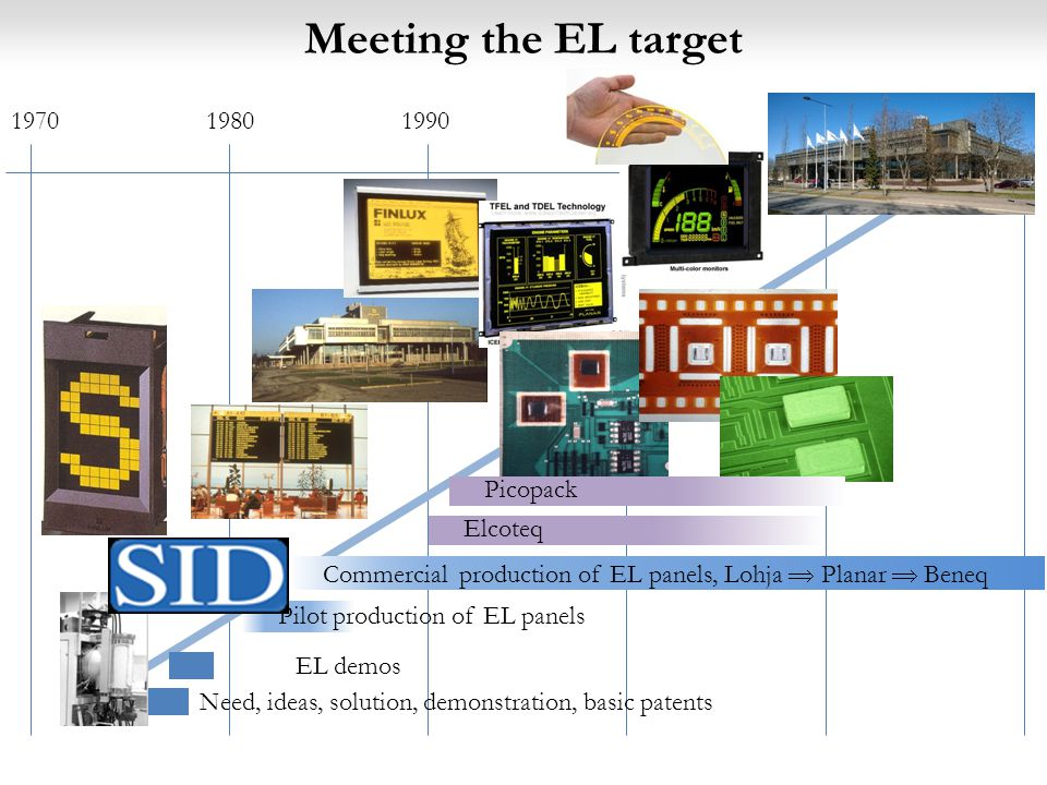 Need, ideas, solution, demonstration, basic patents 197019801990200020102020 Early ALD reactors EL demos Meeting the EL target Pilot production of EL panels Commercial production of EL panels, Lohja  Planar  Beneq Elcoteq Picopack