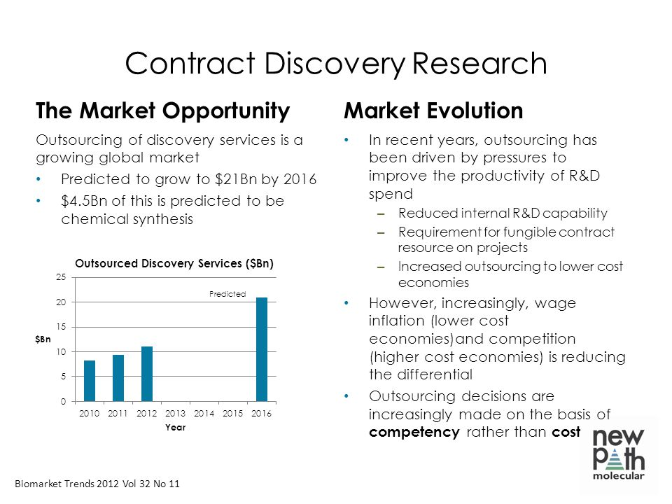 Contract Discovery Research The Market Opportunity Outsourcing of discovery services is a growing global market Predicted to grow to $21Bn by 2016 $4.