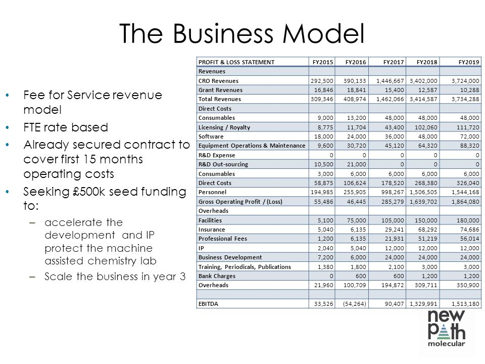 The Business Model Fee for Service revenue model FTE rate based Already secured contract to cover first 15 months operating costs Seeking £500k seed funding to: – accelerate the development and IP protect the machine assisted chemistry lab – Scale the business in year 3 PROFIT & LOSS STATEMENTFY2015FY2016FY2017FY2018FY2019 Revenues CRO Revenues292,500390,1331,446,6673,402,0003,724,000 Grant Revenues16,84618,84115,40012,58710,288 Total Revenues309,346408,9741,462,0663,414,5873,734,288 Direct Costs Consumables9,00013,20048,000 Licensing / Royalty8,77511,70443,400102,060111,720 Software18,00024,00036,00048,00072,000 Equipment Operations & Maintenance9,60030,72045,12064,32088,320 R&D Expense00000 R&D Out-sourcing10,50021,000000 Consumables3,0006,000 Direct Costs58,875106,624178,520268,380326,040 Personnel194,985255,905998,2671,506,5051,544,168 Gross Operating Profit / (Loss)55,48646,445285,2791,639,7021,864,080 Overheads Facilities5,10075,000105,000150,000180,000 Insurance5,0406,13529,24168,29274,686 Professional Fees1,2006,13521,93151,21956,014 IP2,0405,04012,000 Business Development7,2006,00024,000 Training, Periodicals, Publications1,3801,8002,1003,000 Bank Charges0600 1,200 Overheads21,960100,709194,872309,711350,900 EBITDA33,526(54,264)90,4071,329,9911,513,180