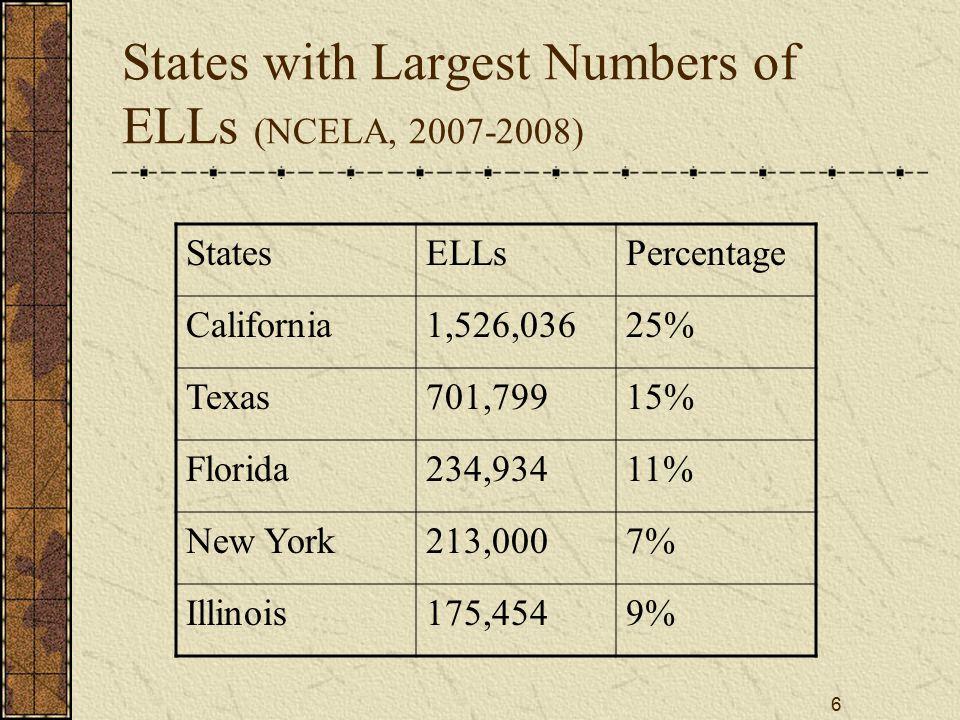 7 States with Largest ELL Enrollment Increase 1994-95/2004-05 (NCELA) StatesELLs%Growth Kentucky11,1811.7%417.4% Indiana31,9563.1%407.8% South Carolina9,4711.3%400.8% North Carolina70,2885.8%371.7% Tennessee19,3552.1%369.9% Alabama15,2952.1%336.8% Nebraska16,1245.6%301.4%