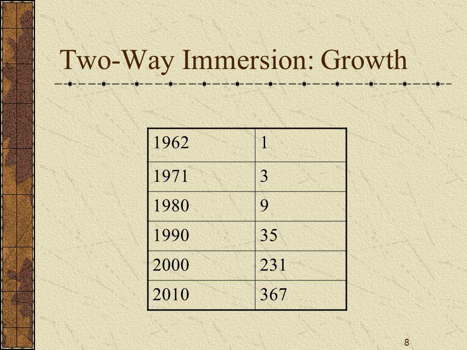 9 Two-Way Immersion: Languages English-Spanish344 English-Chinese11 English-French7 English-Korean5 English-Japanese4