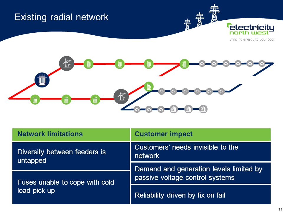 11 Existing radial network Network limitations Diversity between feeders is untapped Fuses unable to cope with cold load pick up Customer impact Customers' needs invisible to the network Demand and generation levels limited by passive voltage control systems Reliability driven by fix on fail