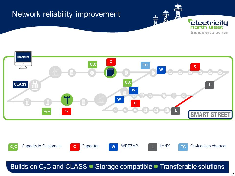 15 Network reliability improvement Builds on C 2 C and CLASS Storage compatible Transferable solutions C2CC2C Capacity to Customers C Capacitor W WEEZAP L LYNX CLASSC2CC2CLCCCCC2CC2CC2CC2CLWW Spectrum TC On-load tap changer TCW