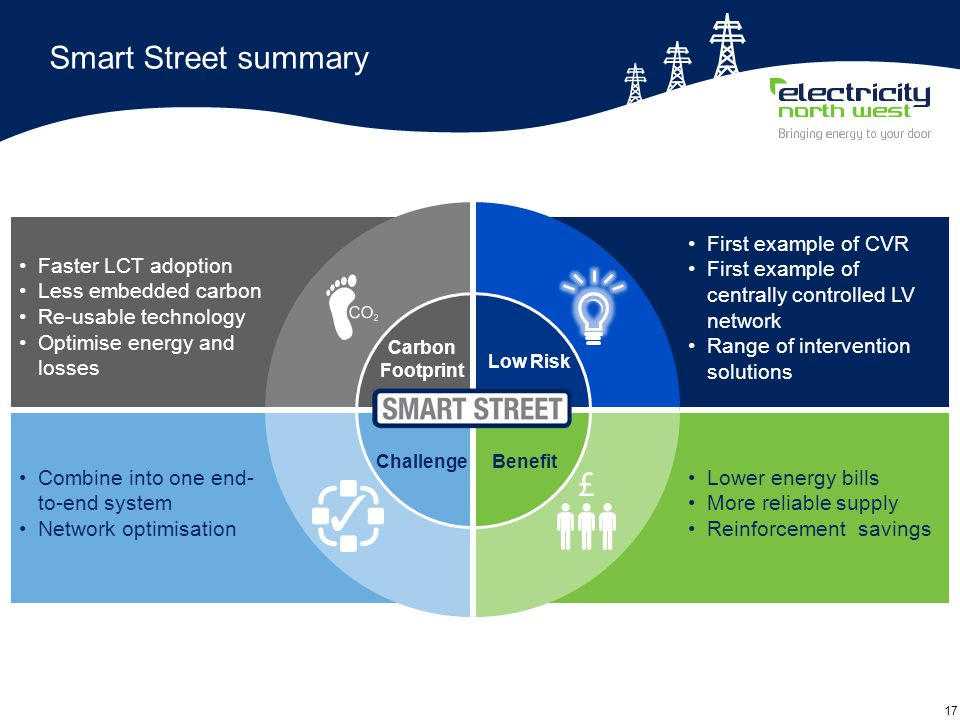 17 Smart Street summary Lower energy bills More reliable supply Reinforcement savings Benefit Faster LCT adoption Less embedded carbon Re-usable technology Optimise energy and losses Carbon Footprint First example of CVR First example of centrally controlled LV network Range of intervention solutions Low Risk Combine into one end- to-end system Network optimisation Challenge