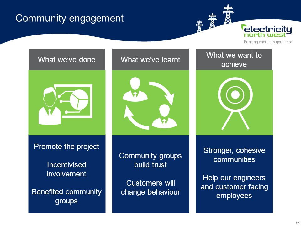 25 Community engagement Promote the project Incentivised involvement Benefited community groups Community groups build trust Customers will change behaviour Stronger, cohesive communities Help our engineers and customer facing employees What we've doneWhat we've learnt What we want to achieve