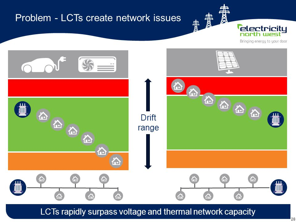 28 Problem - LCTs create network issues LCTs rapidly surpass voltage and thermal network capacity Drift range