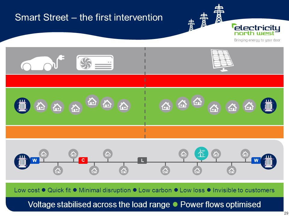 29 Smart Street – the first intervention Voltage stabilised across the load range Power flows optimised Low cost Quick fit Minimal disruption Low carbon Low loss Invisible to customers W C L W