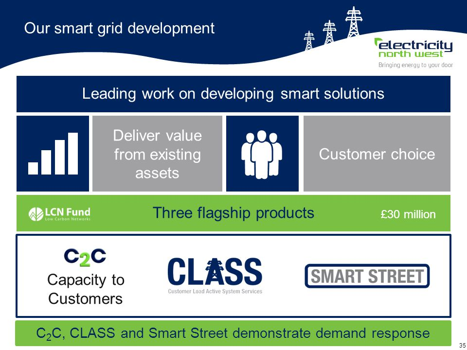 35 Our smart grid development C 2 C, CLASS and Smart Street demonstrate demand response Deliver value from existing assets Leading work on developing smart solutions Capacity to Customers Three flagship products £30 million Customer choice