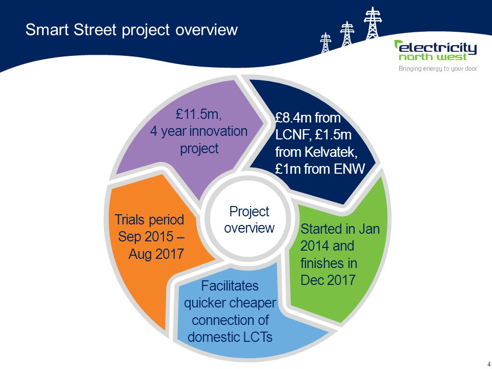 4 Project overview £8.4m from LCNF, £1.5m from Kelvatek, £1m from ENW Started in Jan 2014 and finishes in Dec 2017 Facilitates quicker cheaper connection of domestic LCTs Trials period Sep 2015 – Aug 2017 £11.5m, 4 year innovation project Smart Street project overview