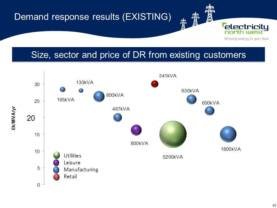 40 Demand response results (EXISTING) Size, sector and price of DR from existing customers