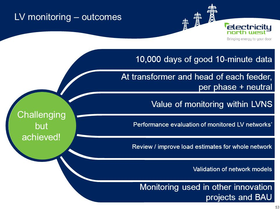 53 LV monitoring – outcomes 10,000 days of good 10-minute data At transformer and head of each feeder, per phase + neutral Value of monitoring within LVNS Performance evaluation of monitored LV networks' Review / improve load estimates for whole network Validation of network models Monitoring used in other innovation projects and BAU Challenging but achieved!