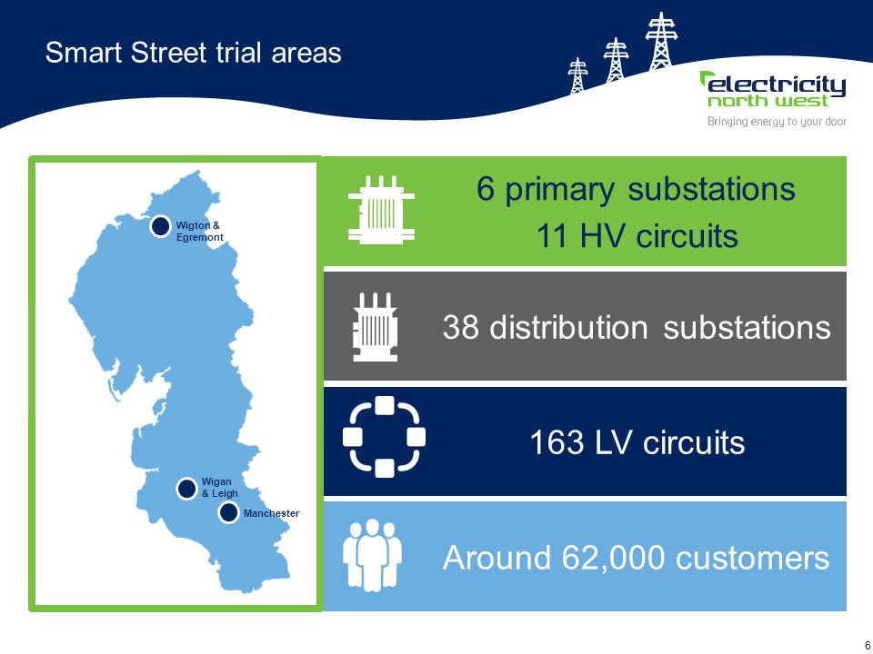 6 Smart Street trial areas 6 primary substations 11 HV circuits Wigan & Leigh Manchester Wigton & Egremont 38 distribution substations 163 LV circuits Around 62,000 customers