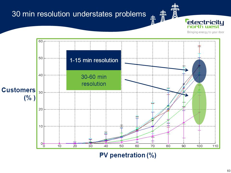 60 30 min resolution understates problems 1-15 min resolution 30-60 min resolution PV penetration (%) Customers (% )