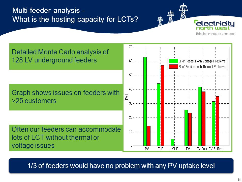 61 Multi-feeder analysis - What is the hosting capacity for LCTs.