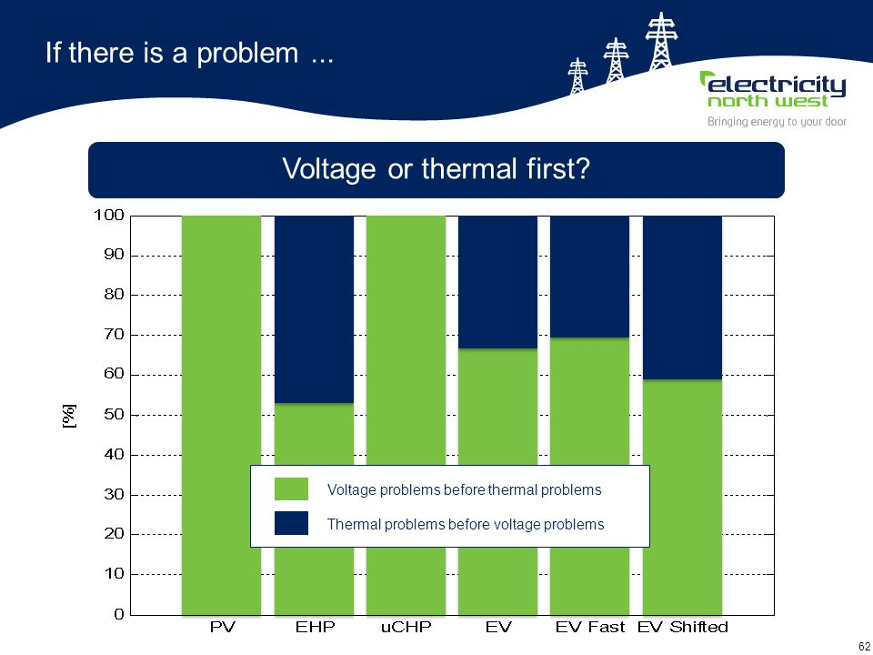 62 If there is a problem... Voltage or thermal first.