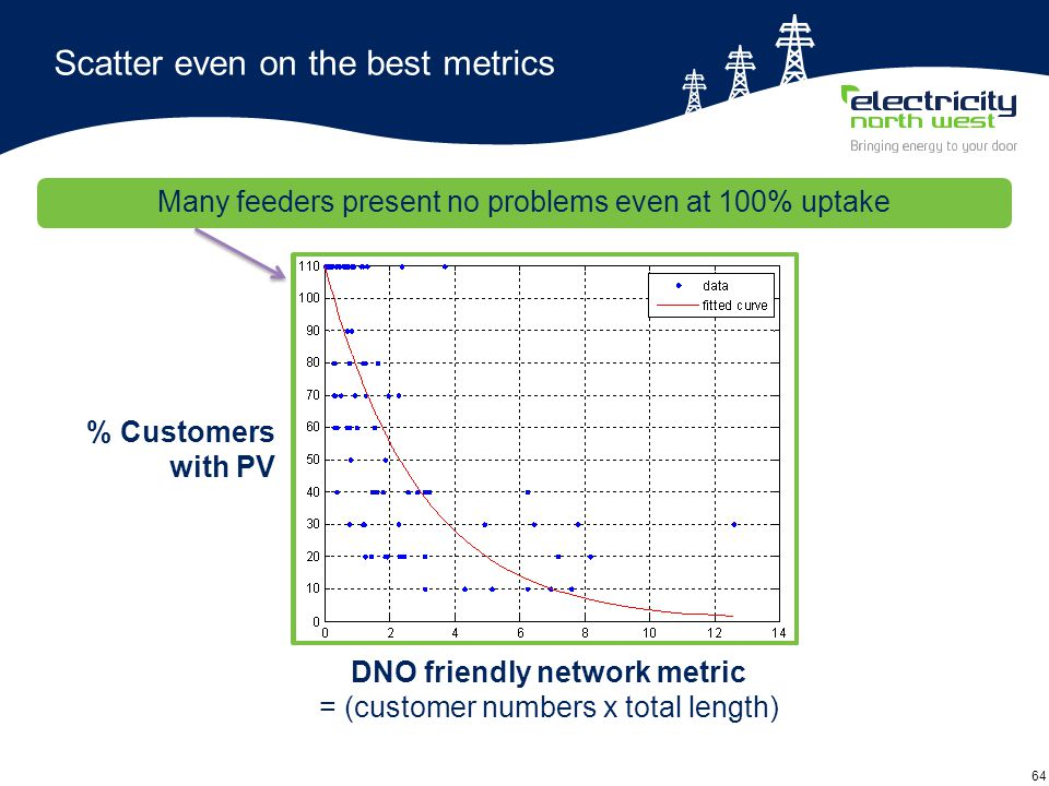 64 Scatter even on the best metrics Combined network metric = (initial utilisation x total path impedance) DNO friendly network metric = (customer numbers x total length) % Customers with PV Many feeders present no problems even at 100% uptake