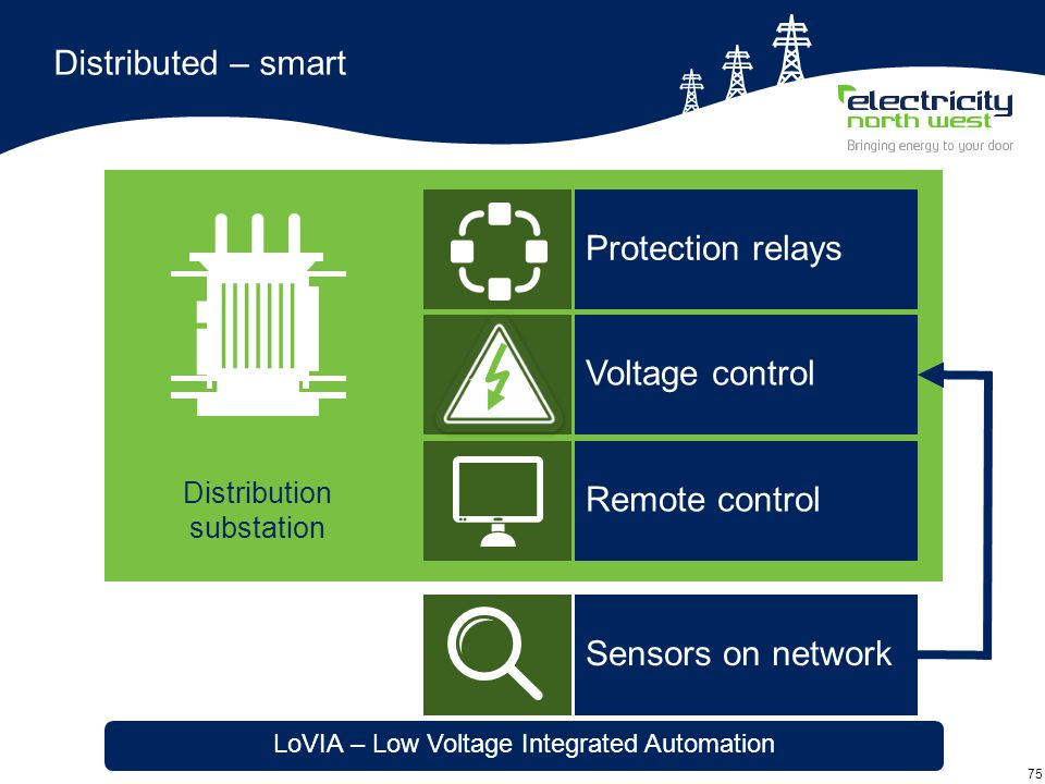 75 Distributed – smart LoVIA – Low Voltage Integrated Automation Sensors on network Distribution substation Voltage control Protection relays Remote control