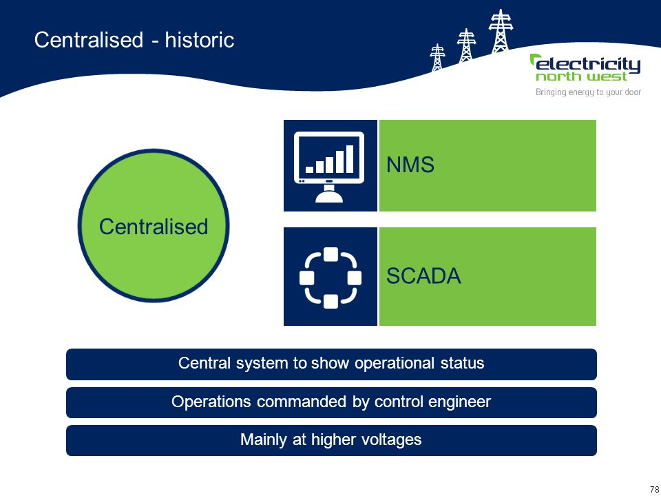 78 Centralised - historic Mainly at higher voltages Central system to show operational status Operations commanded by control engineer SCADA Centralised NMS