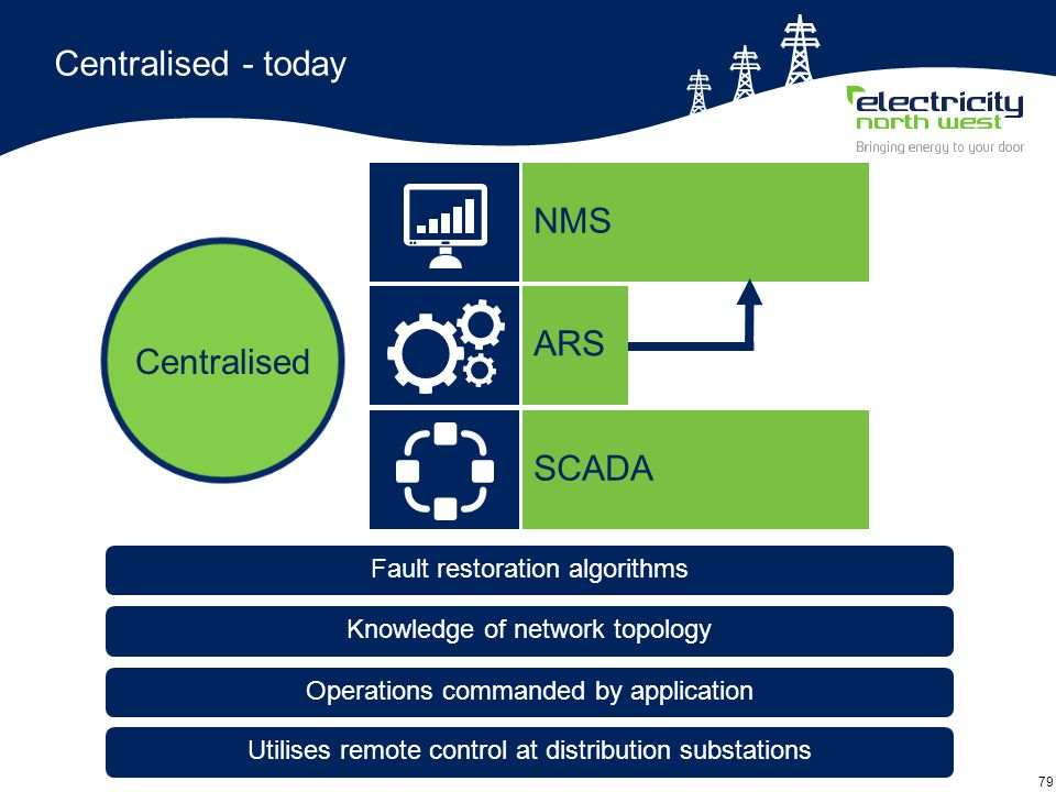 79 Centralised - today Operations commanded by application Fault restoration algorithms Knowledge of network topology Centralised Utilises remote control at distribution substations SCADA NMS ARS