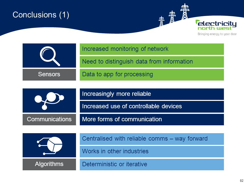 82 Conclusions (1) Increased monitoring of network Need to distinguish data from information Data to app for processing Increasingly more reliable Increased use of controllable devices More forms of communication Centralised with reliable comms – way forward Works in other industries Deterministic or iterative SensorsAlgorithms Communications