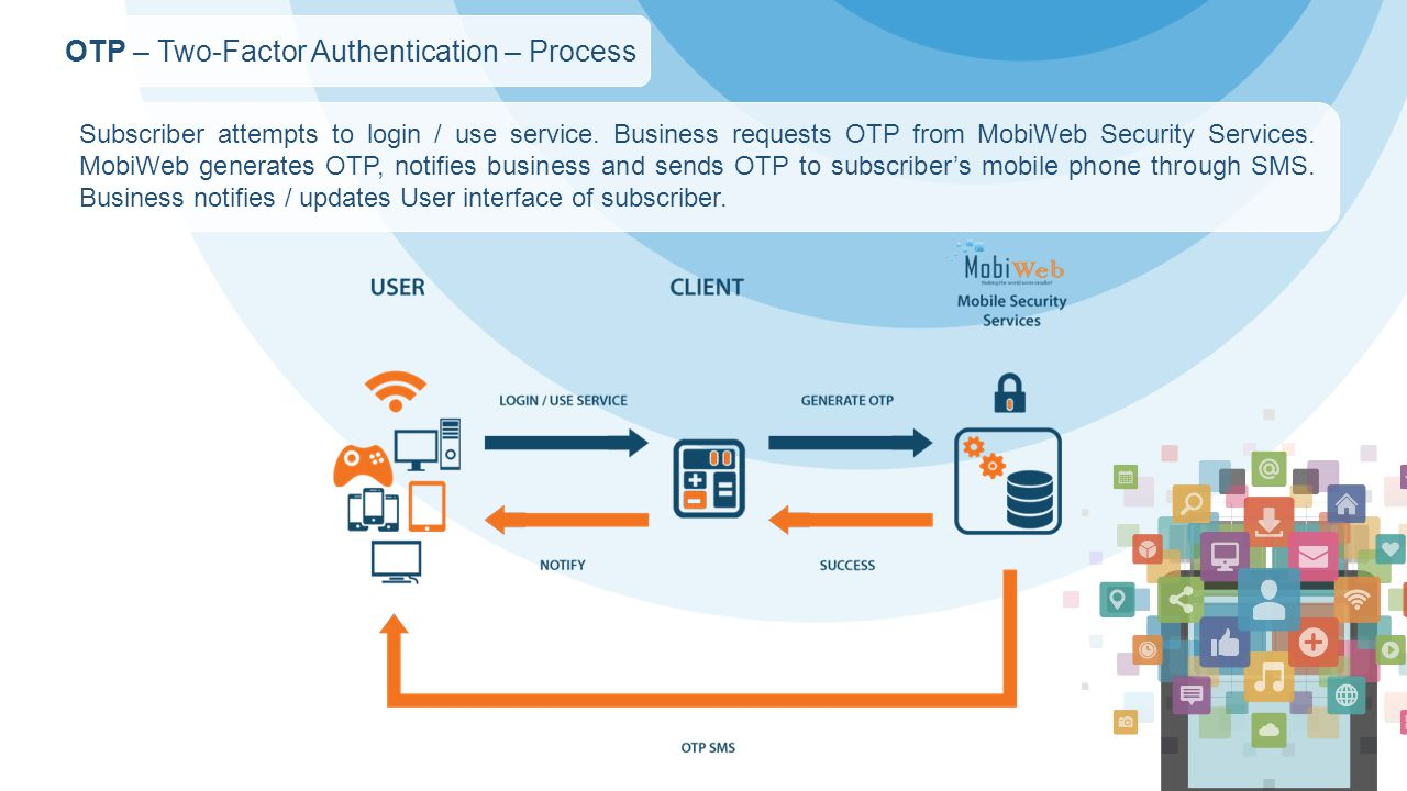 OTP – Two-Factor Authentication – Process Subscriber attempts to login / use service.