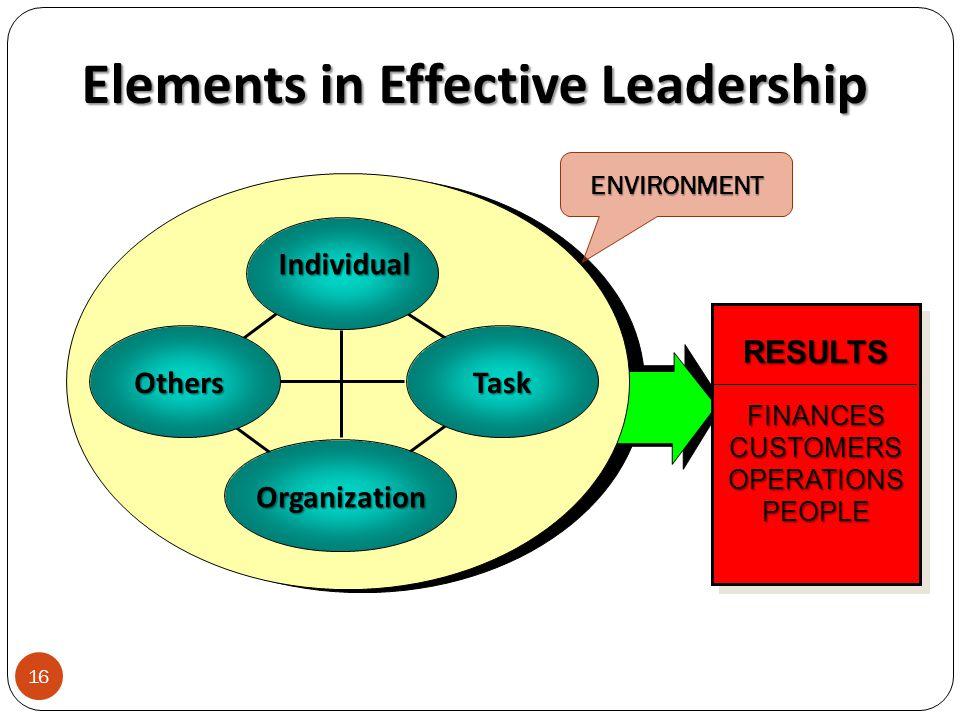 RESULTSFINANCESCUSTOMERSOPERATIONSPEOPLERESULTSFINANCESCUSTOMERSOPERATIONSPEOPLE Elements in Effective Leadership Individual TaskOthers Organization 16 ENVIRONMENT