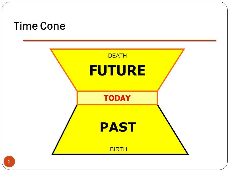 Time Cone FUTURE PAST TODAY BIRTH DEATH 2