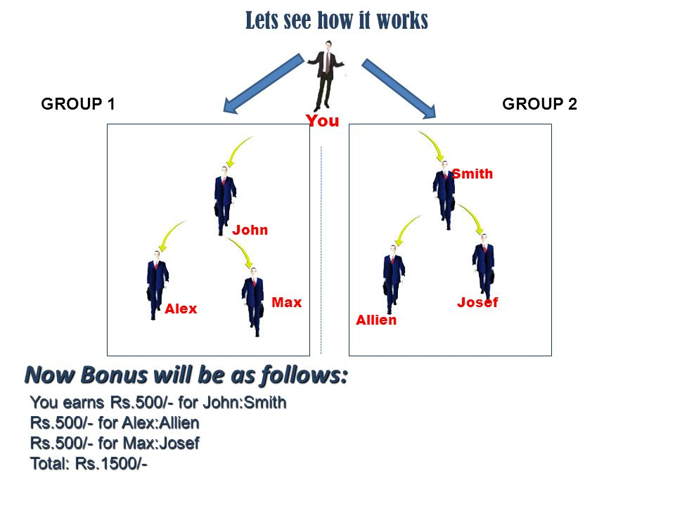 Lets see how it works Now Bonus will be as follows: You earns Rs.500/- for John:Smith Rs.500/- for Alex:Allien Rs.500/- for Max:Josef Total: Rs.1500/- You John Smith Alex Allien MaxJosef GROUP 1GROUP 2