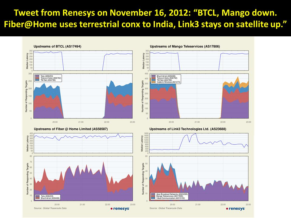 Tweet from Renesys on November 16, 2012: BTCL, Mango down.