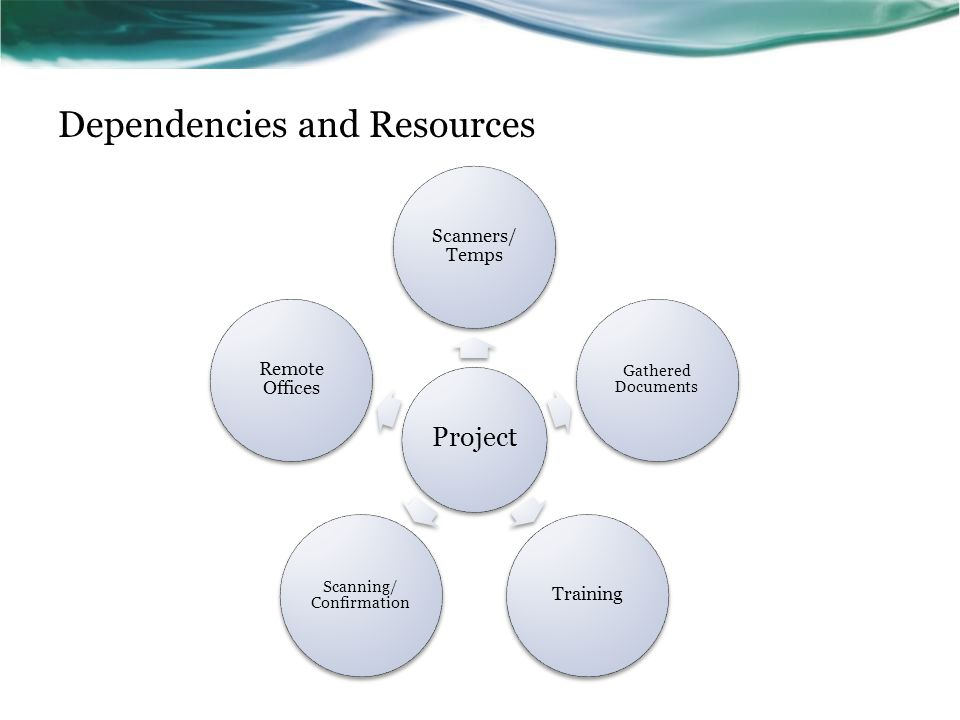 Dependencies and Resources Project Scanners/ Temps Gathered Documents Training Scanning/ Confirmation Remote Offices