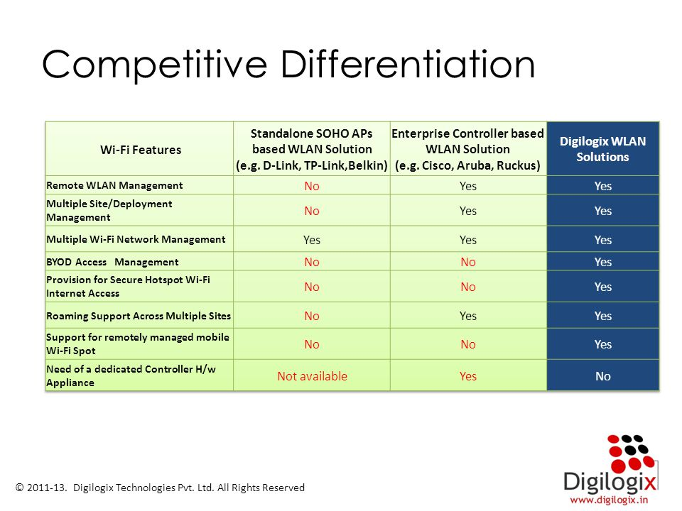 Competitive Differentiation © 2011-13. Digilogix Technologies Pvt. Ltd. All Rights Reserved