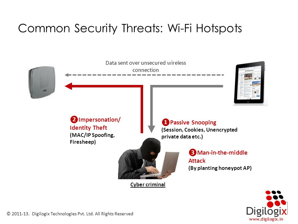 Common Security Threats: Wi-Fi Hotspots Data sent over unsecured wireless connection ❶Passive Snooping (Session, Cookies, Unencrypted private data etc.) ❷Impersonation/ Identity Theft (MAC/IP Spoofing, Firesheep) Cyber criminal ❸Man-in-the-middle Attack (By planting honeypot AP) © 2011-13.
