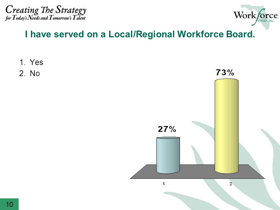 I have served on a Local/Regional Workforce Board Yes 2.No